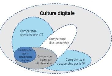 Osservatorio-Competenze-Digitali